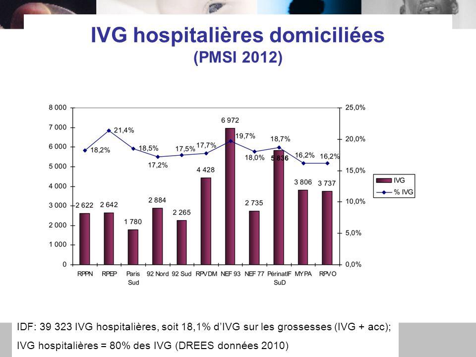 IVG hospitalières domiciliées (PMSI 2012)