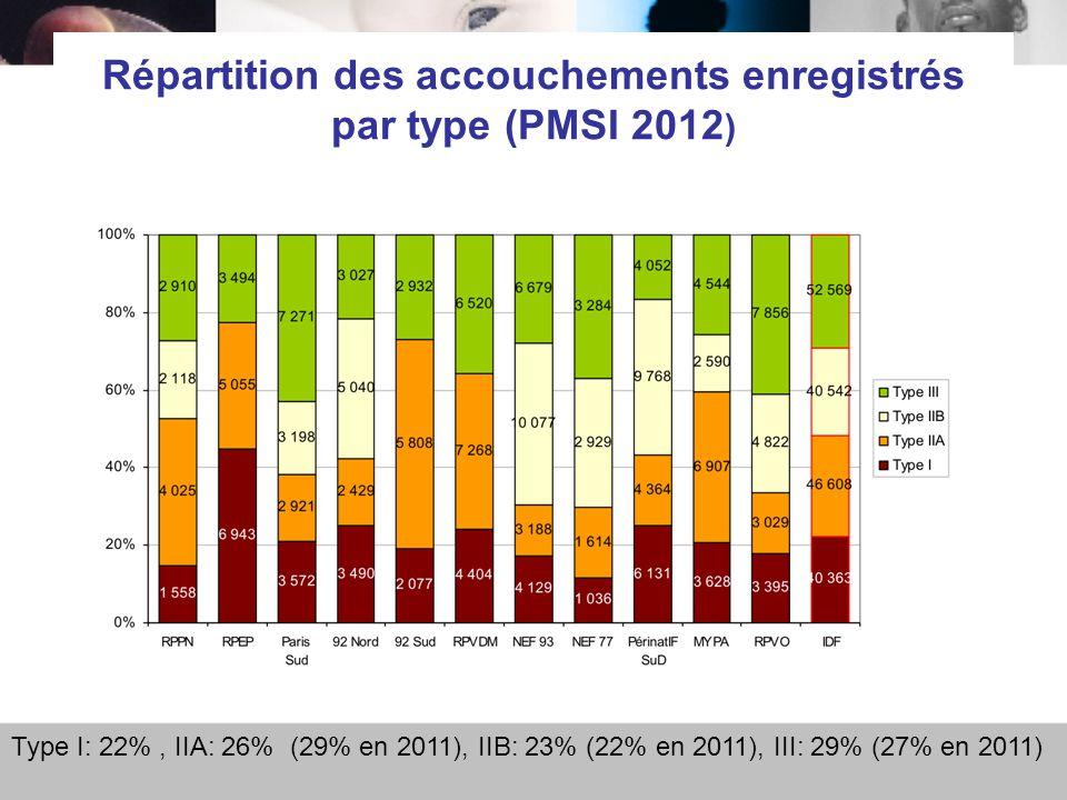 Répartition des accouchements enregistrés par type (PMSI 2012)