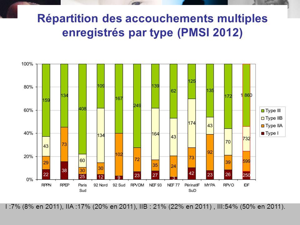 Répartition des accouchements multiples enregistrés par type (PMSI 2012)