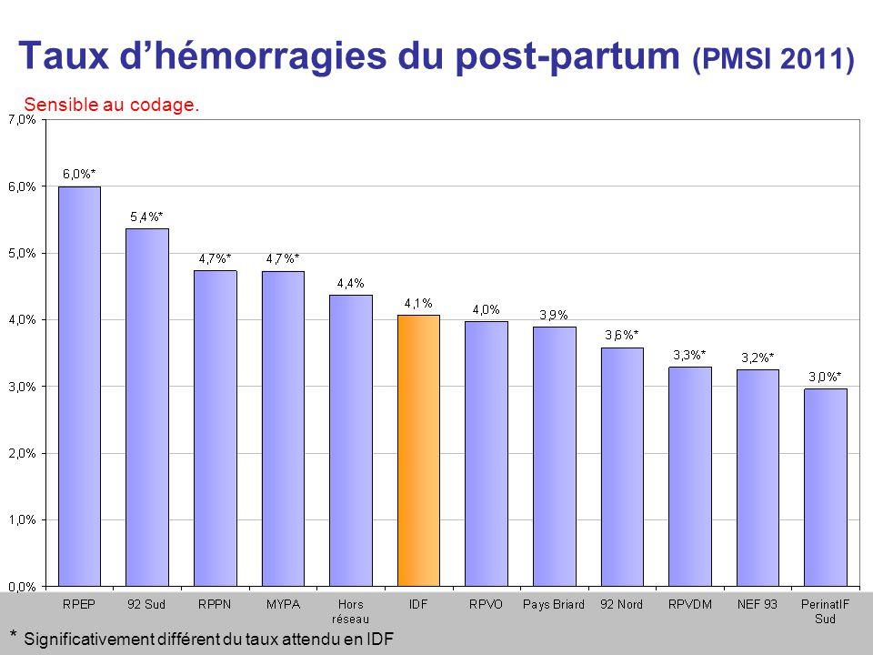 Taux d'hémorragies du post-partum (PMSI 2011)