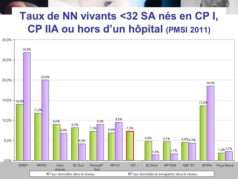 Taux de NN vivants <32 SA nés en CP I, CP IIA ou hors d'un hôpital (PMSI 2011)