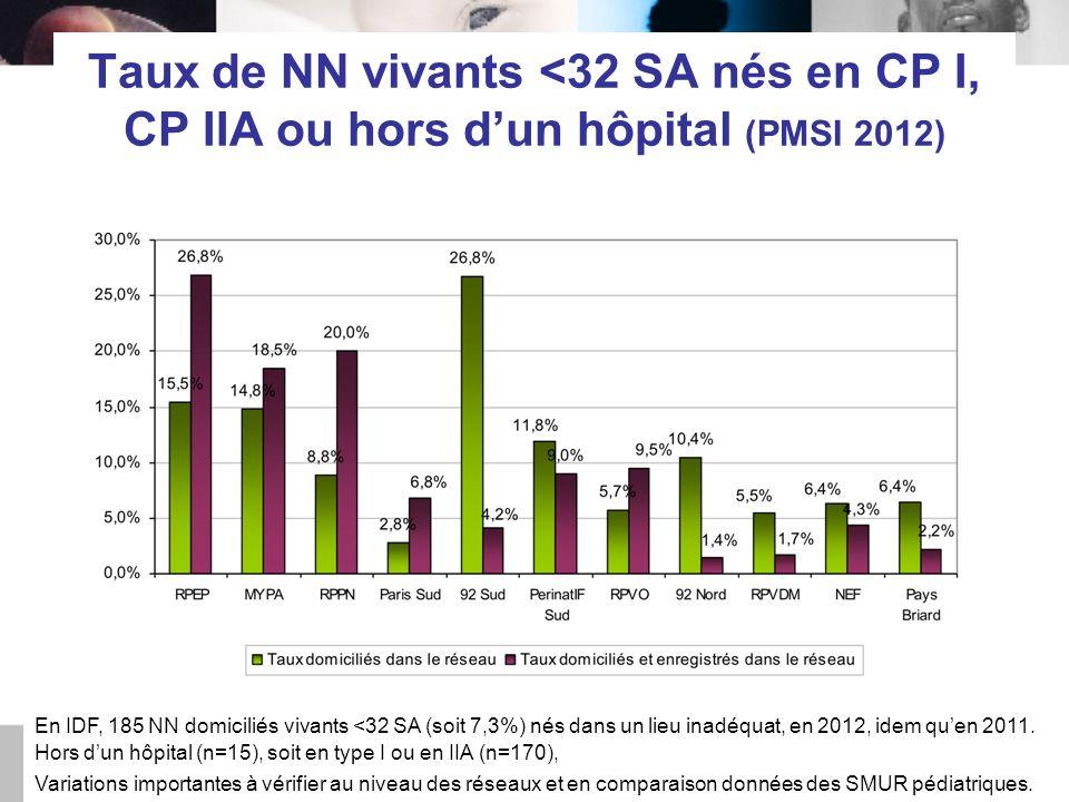 Taux de NN vivants <32 SA nés en CP I, CP IIA ou hors d'un hôpital (PMSI 2012)
