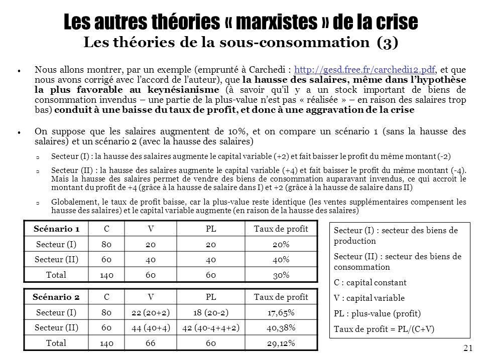 Les autres théories « marxistes » de la crise Les théories de la sous-consommation (3)