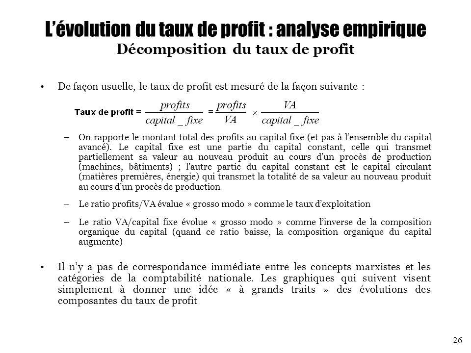 L'évolution du taux de profit : analyse empirique Décomposition du taux de profit