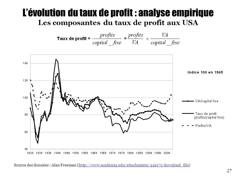 L'évolution du taux de profit : analyse empirique Les composantes du taux de profit aux USA