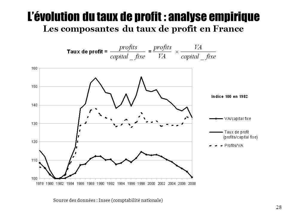 L'évolution du taux de profit : analyse empirique Les composantes du taux de profit en France