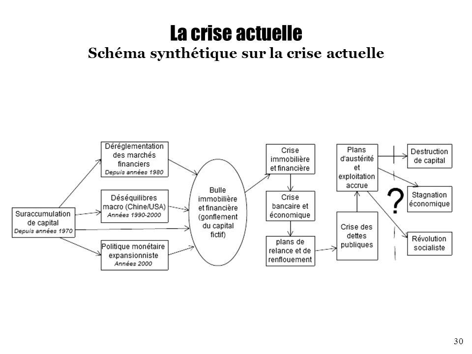 La crise actuelle Schéma synthétique sur la crise actuelle