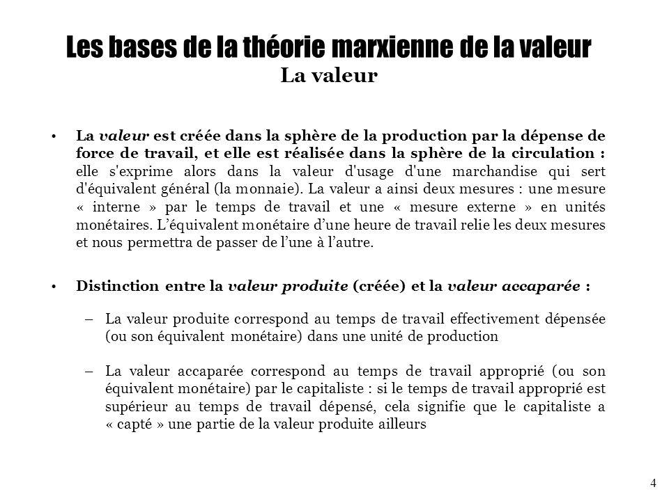 Les bases de la théorie marxienne de la valeur La valeur