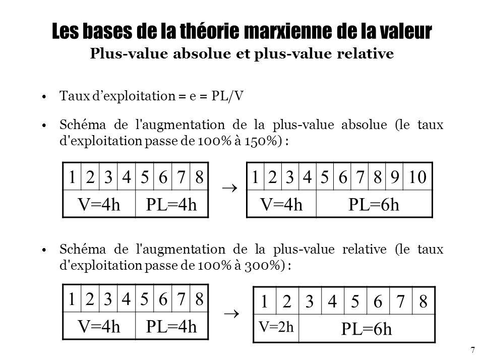 Les bases de la théorie marxienne de la valeur Plus-value absolue et plus-value relative