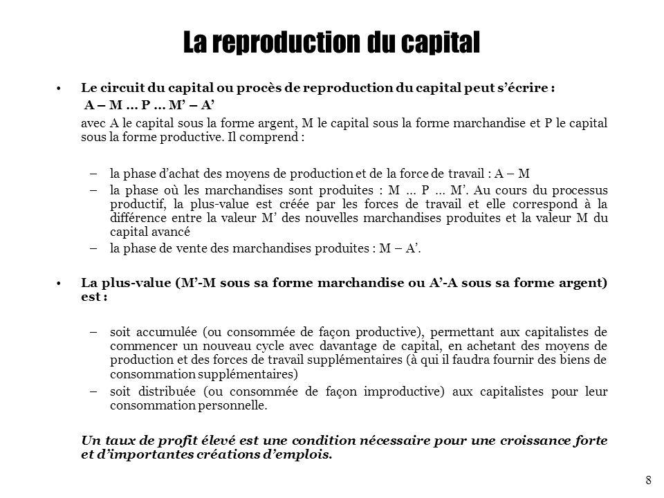 La reproduction du capital