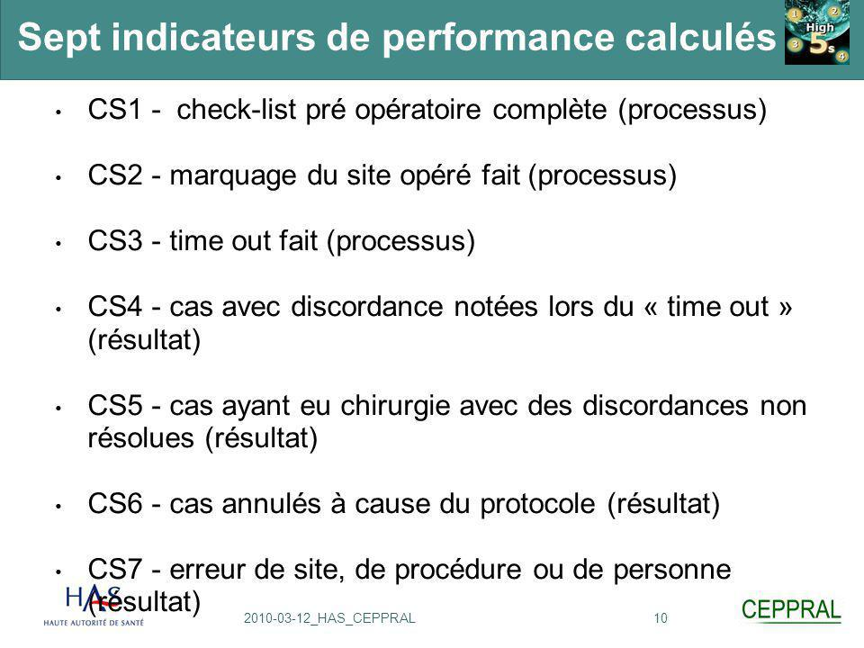Sept indicateurs de performance calculés