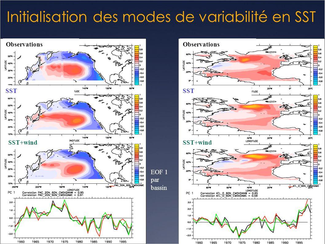 Initialisation des modes de variabilité en SST