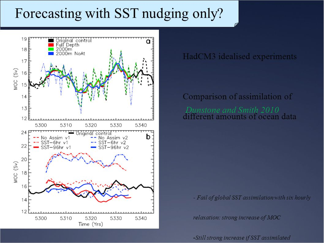 Forecasting with SST nudging only