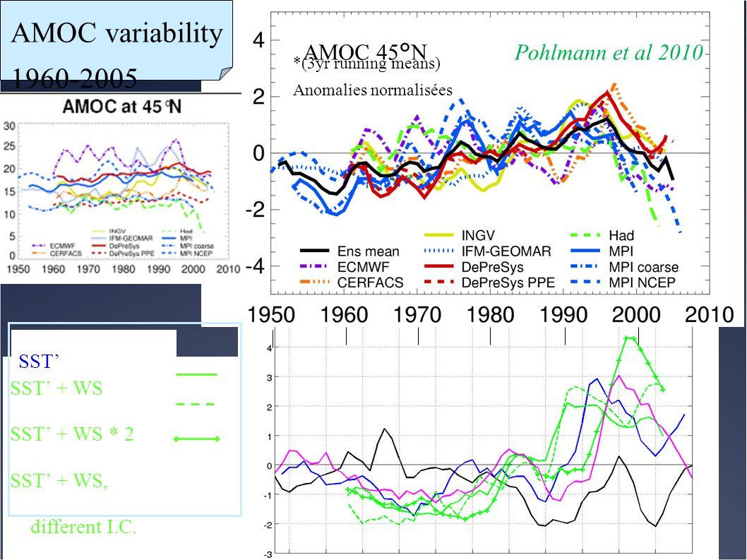 AMOC variability 1960-2005 AMOC 45°N Pohlmann et al 2010 SST'