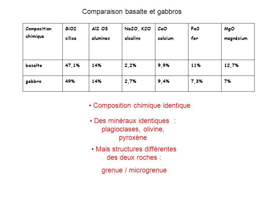 Comparaison basalte et gabbros