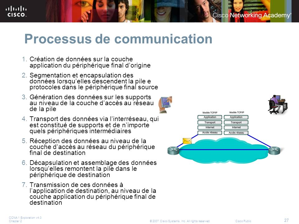 Processus de communication