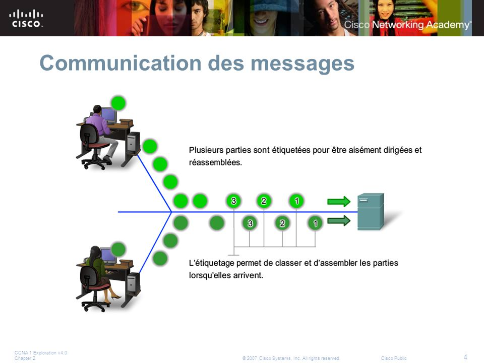 Communication des messages