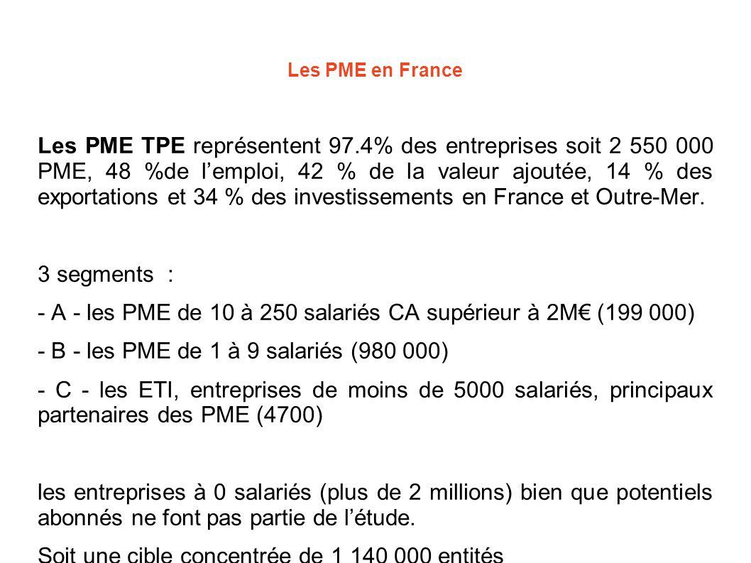 - A - les PME de 10 à 250 salariés CA supérieur à 2M€ (199 000)