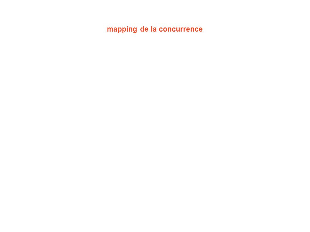 mapping de la concurrence