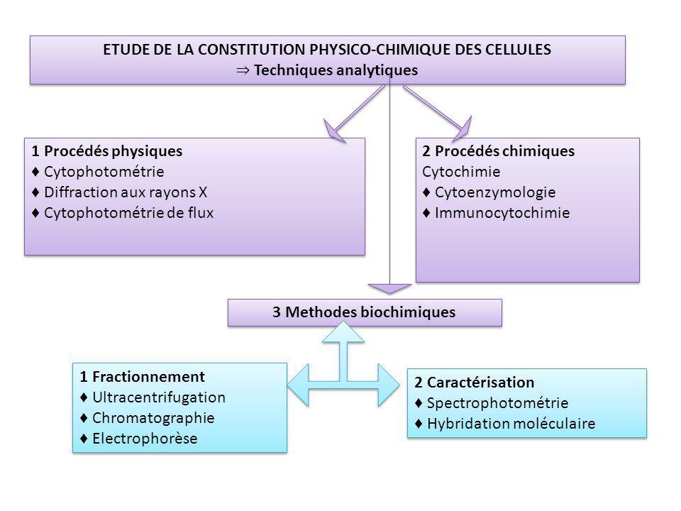 ETUDE DE LA CONSTITUTION PHYSICO-CHIMIQUE DES CELLULES