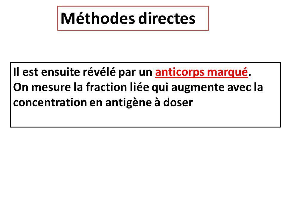 Méthodes directes Il est ensuite révélé par un anticorps marqué.