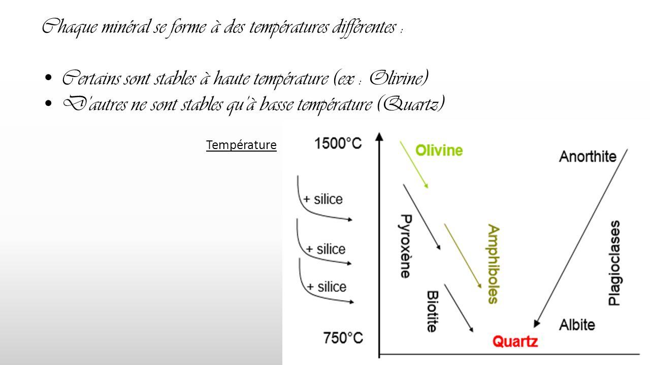 Chaque minéral se forme à des températures différentes :