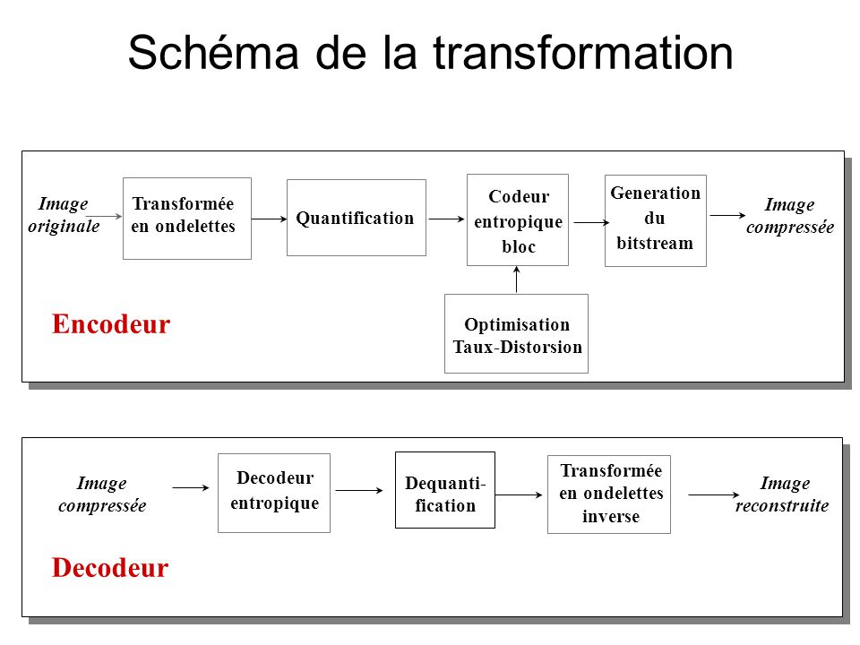 Schéma de la transformation