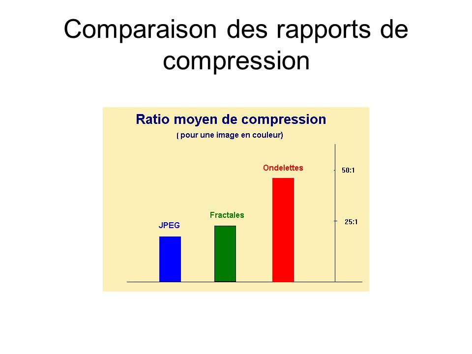 Comparaison des rapports de compression