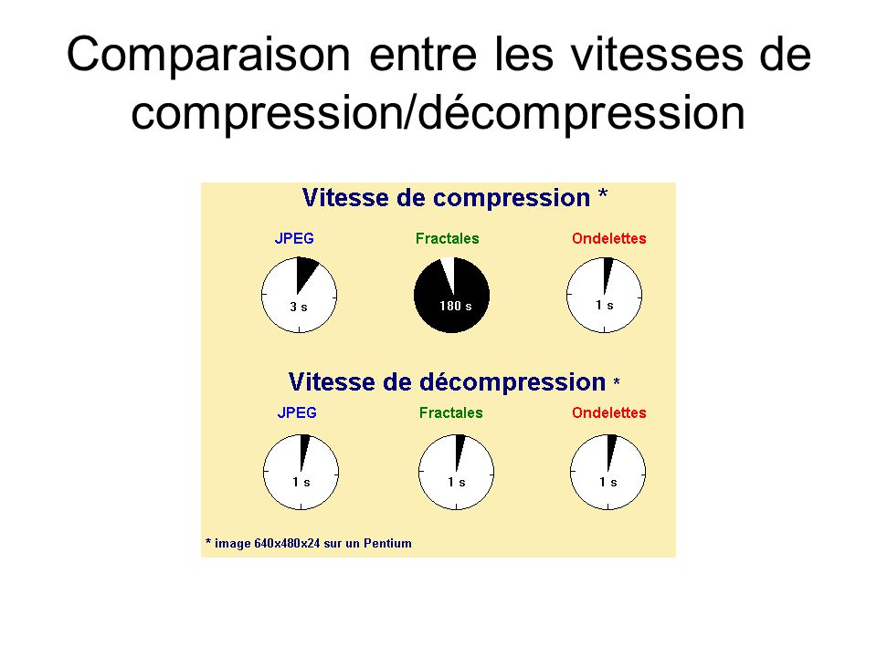 Comparaison entre les vitesses de compression/décompression