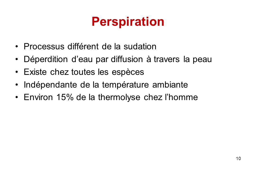 Perspiration Processus différent de la sudation