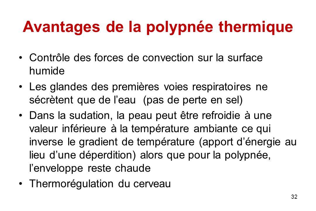Avantages de la polypnée thermique