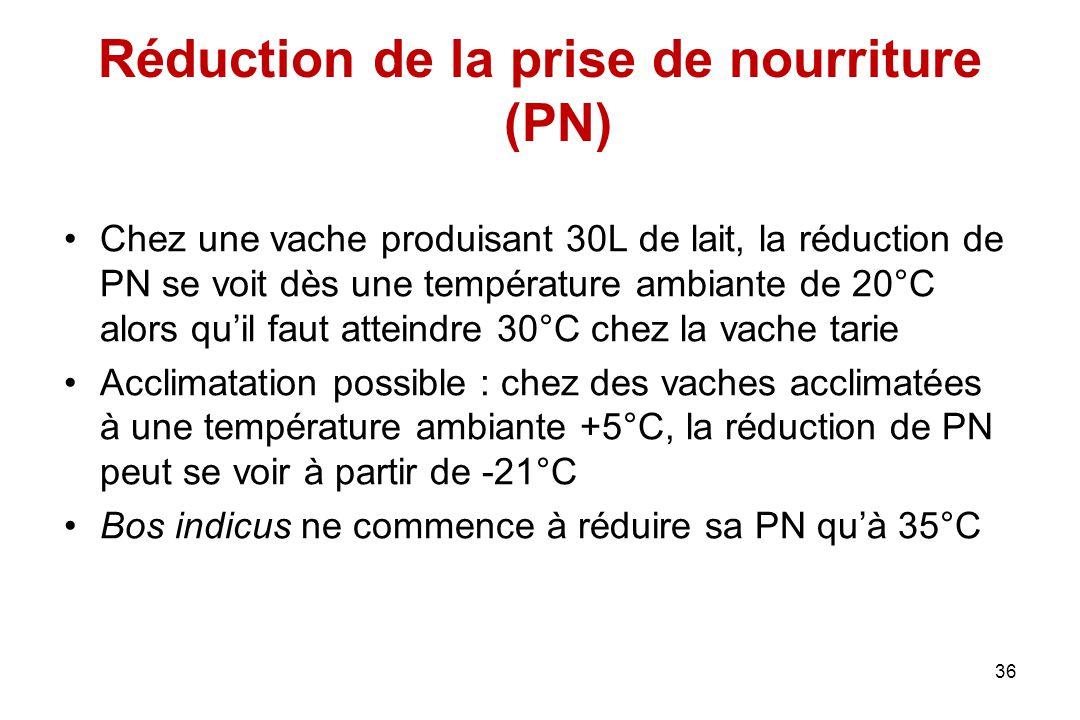 Réduction de la prise de nourriture (PN)