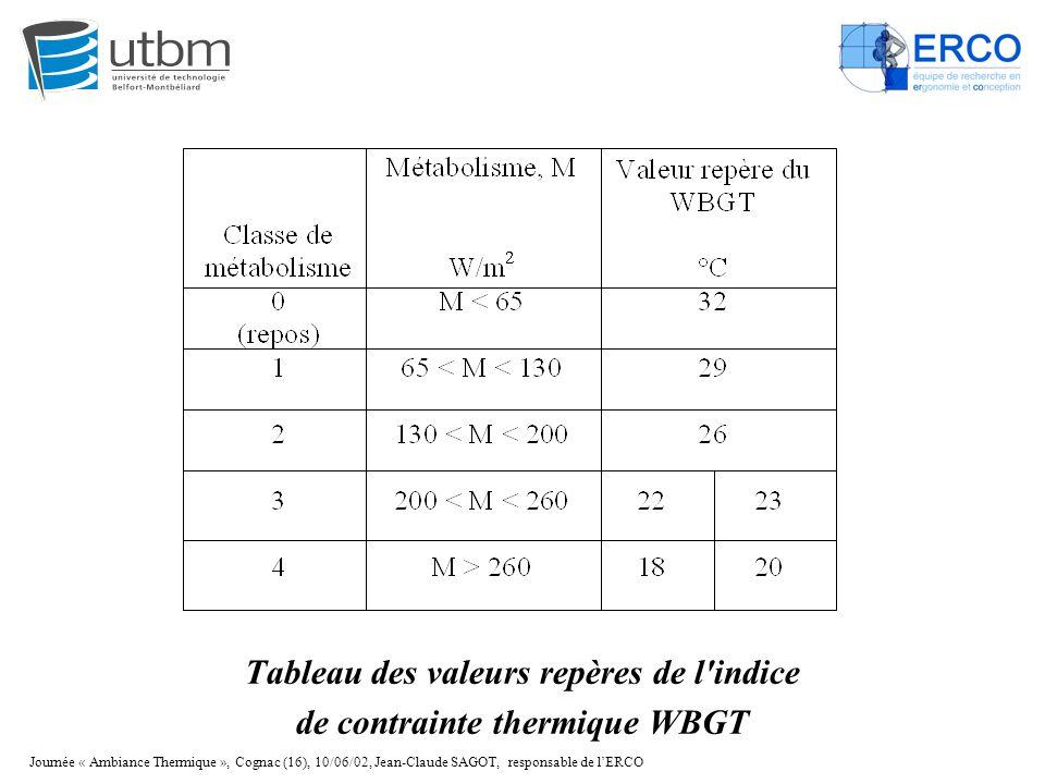 Tableau des valeurs repères de l indice de contrainte thermique WBGT