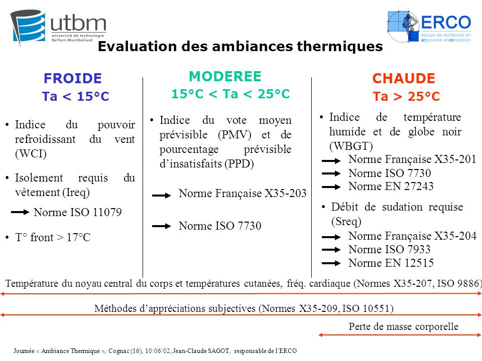 Evaluation des ambiances thermiques