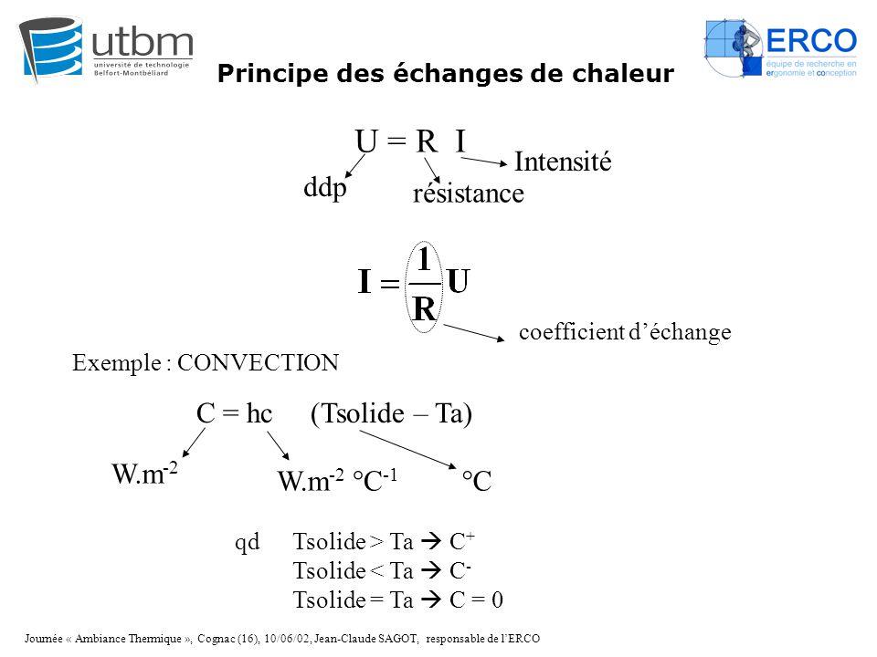 U = R I Intensité ddp résistance C = hc (Tsolide – Ta) W.m-2