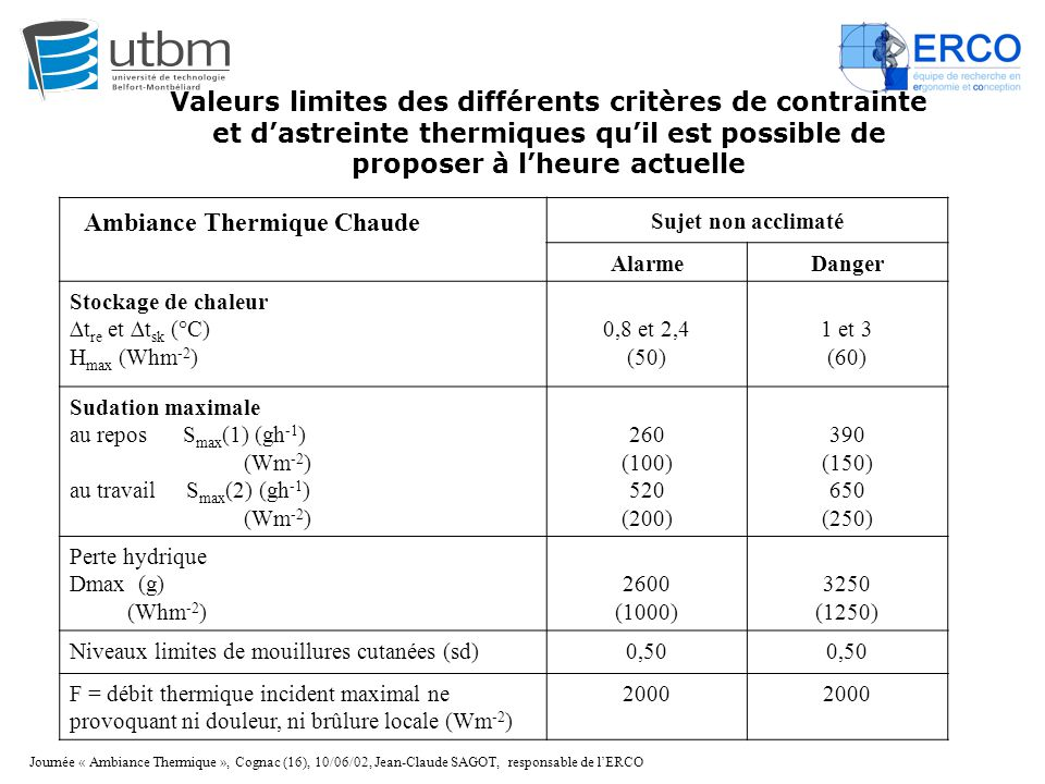 Ambiance Thermique Chaude