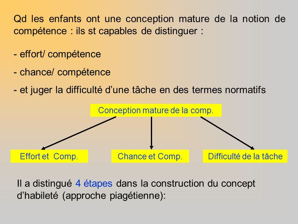 Conception mature de la comp.