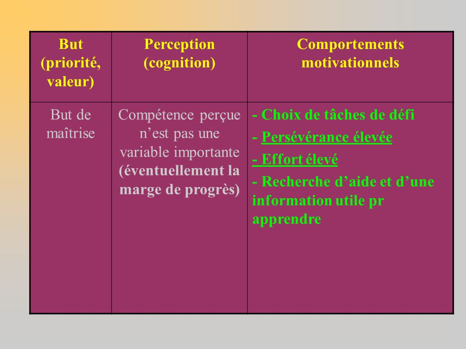 Perception (cognition) Comportements motivationnels