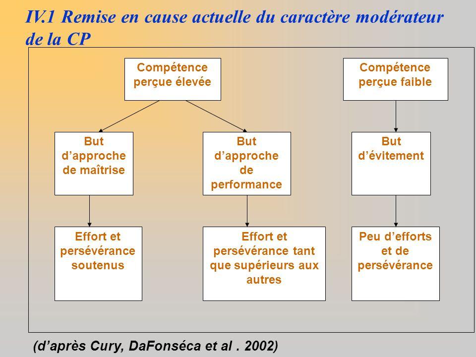 IV.1 Remise en cause actuelle du caractère modérateur de la CP