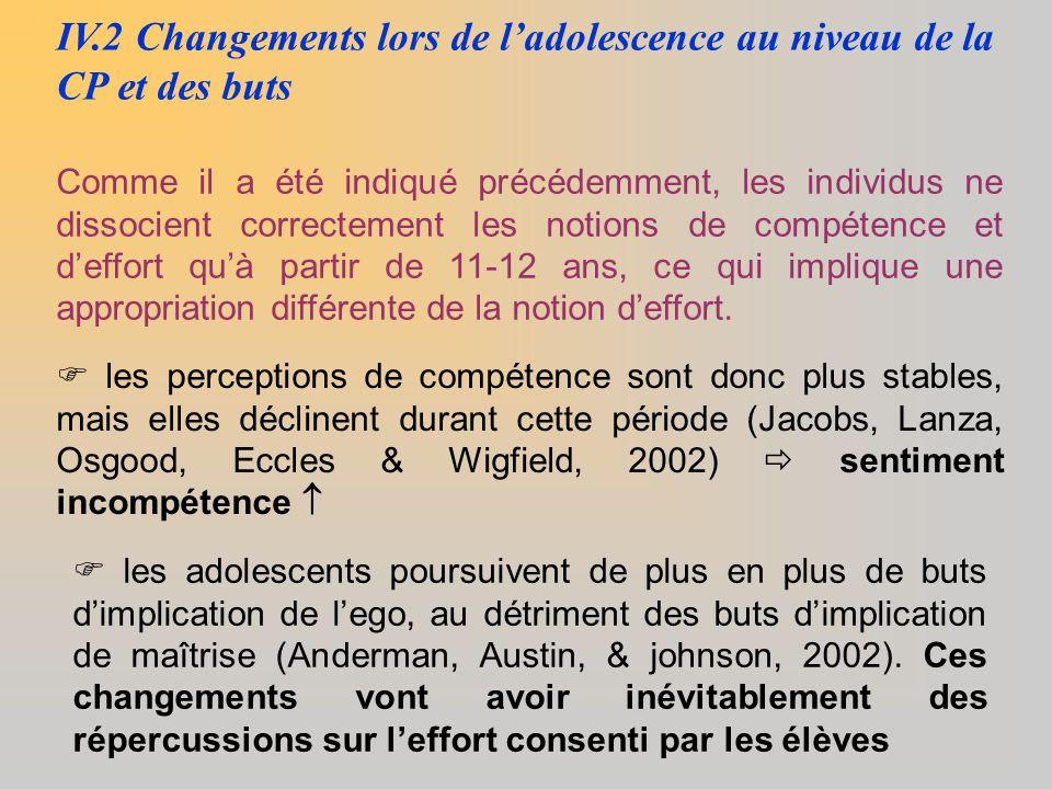 IV.2 Changements lors de l'adolescence au niveau de la CP et des buts