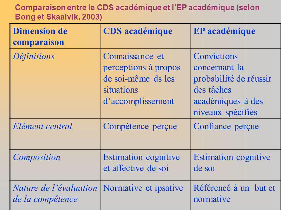 Dimension de comparaison CDS académique EP académique Définitions