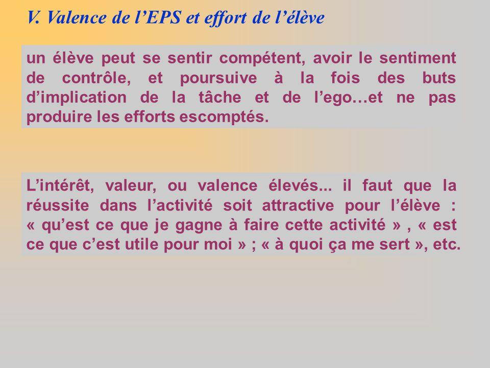 V. Valence de l'EPS et effort de l'élève