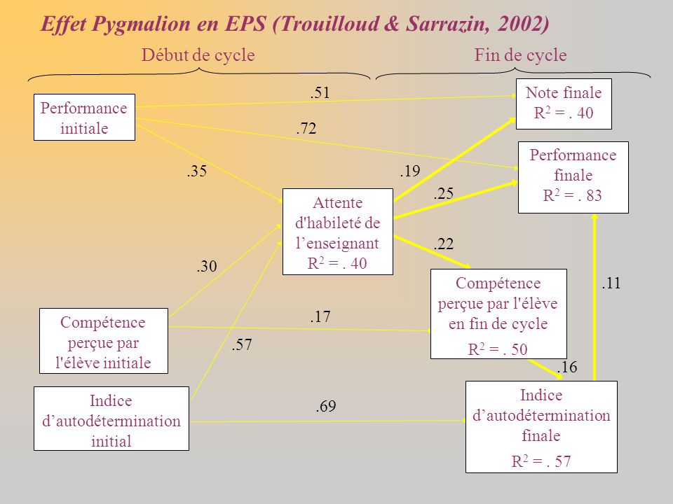 Effet Pygmalion en EPS (Trouilloud & Sarrazin, 2002)