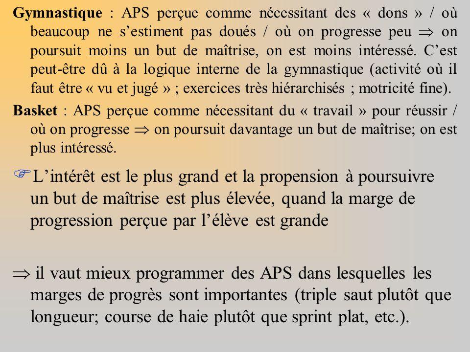 Gymnastique : APS perçue comme nécessitant des « dons » / où beaucoup ne s'estiment pas doués / où on progresse peu  on poursuit moins un but de maîtrise, on est moins intéressé. C'est peut-être dû à la logique interne de la gymnastique (activité où il faut être « vu et jugé » ; exercices très hiérarchisés ; motricité fine).