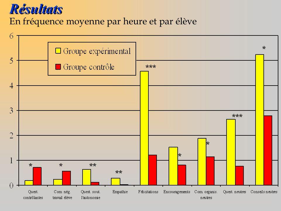 Résultats En fréquence moyenne par heure et par élève * *** *** * * *