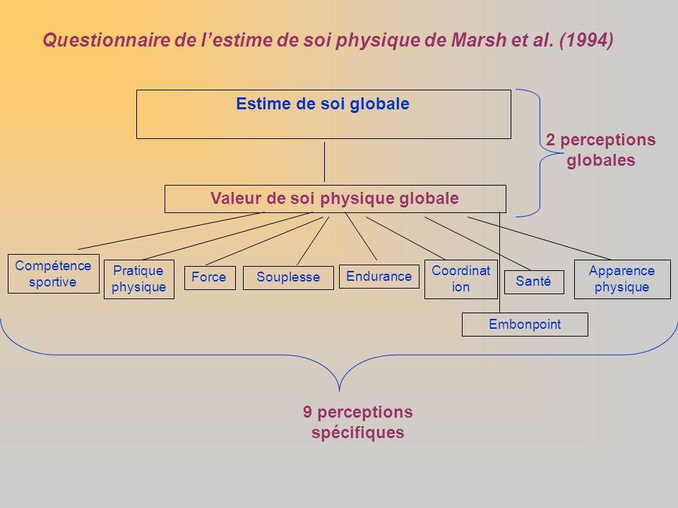 Valeur de soi physique globale 9 perceptions spécifiques