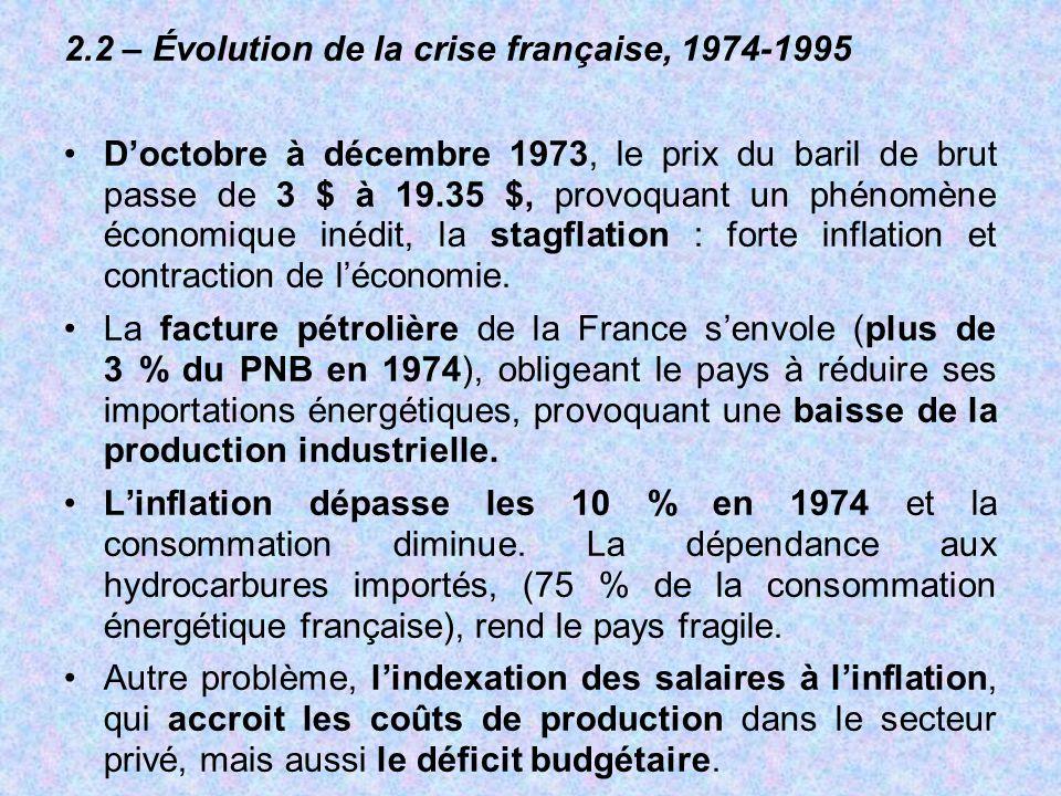 2.2 – Évolution de la crise française, 1974-1995