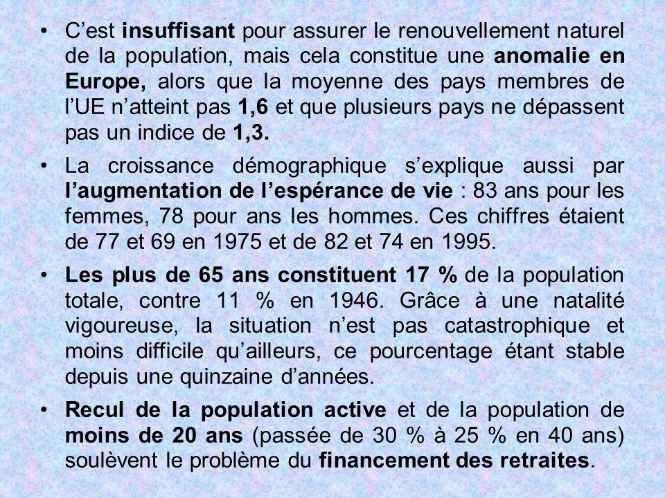 C'est insuffisant pour assurer le renouvellement naturel de la population, mais cela constitue une anomalie en Europe, alors que la moyenne des pays membres de l'UE n'atteint pas 1,6 et que plusieurs pays ne dépassent pas un indice de 1,3.
