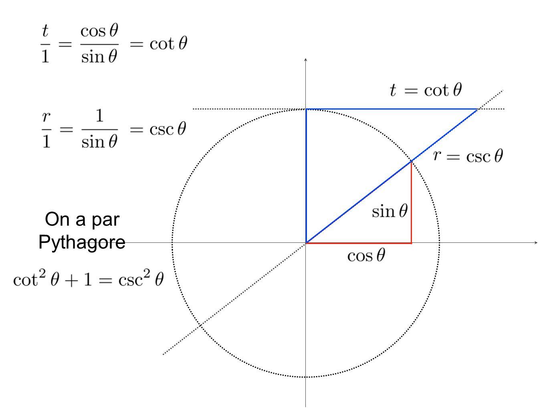 On a par Pythagore