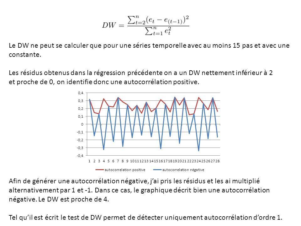 Le DW ne peut se calculer que pour une séries temporelle avec au moins 15 pas et avec une constante.